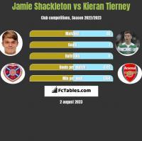 Jamie Shackleton vs Kieran Tierney h2h player stats