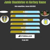 Jamie Shackleton vs Kortney Hause h2h player stats
