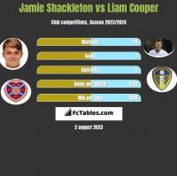 Jamie Shackleton vs Liam Cooper h2h player stats