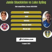 Jamie Shackleton vs Luke Ayling h2h player stats