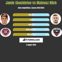 Jamie Shackleton vs Mateusz Klich h2h player stats