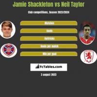 Jamie Shackleton vs Neil Taylor h2h player stats