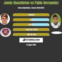 Jamie Shackleton vs Pablo Hernandez h2h player stats