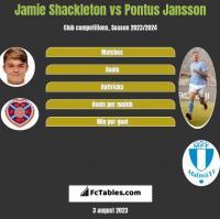 Jamie Shackleton vs Pontus Jansson h2h player stats