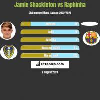 Jamie Shackleton vs Raphinha h2h player stats