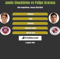 Jamie Shackleton vs Felipe Araruna h2h player stats