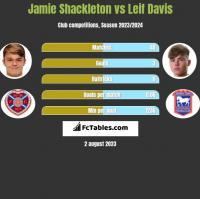 Jamie Shackleton vs Leif Davis h2h player stats