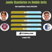 Jamie Shackleton vs Robbie Gotts h2h player stats