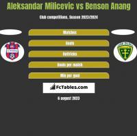 Aleksandar Milicevic vs Benson Anang h2h player stats