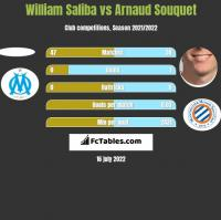William Saliba vs Arnaud Souquet h2h player stats