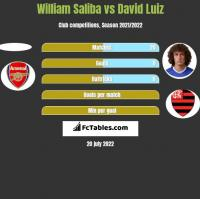 William Saliba vs David Luiz h2h player stats