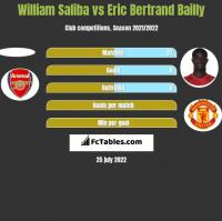 William Saliba vs Eric Bertrand Bailly h2h player stats