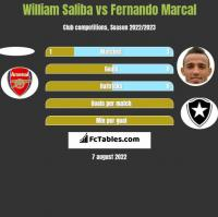 William Saliba vs Fernando Marcal h2h player stats
