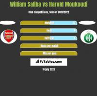 William Saliba vs Harold Moukoudi h2h player stats