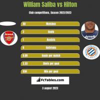 William Saliba vs Hilton h2h player stats