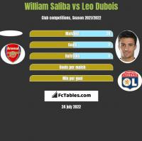 William Saliba vs Leo Dubois h2h player stats