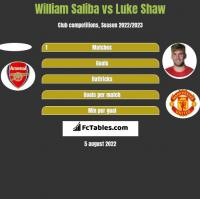 William Saliba vs Luke Shaw h2h player stats