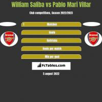 William Saliba vs Pablo Mari Villar h2h player stats