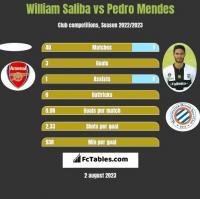 William Saliba vs Pedro Mendes h2h player stats