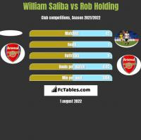 William Saliba vs Rob Holding h2h player stats