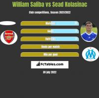 William Saliba vs Sead Kolasinac h2h player stats