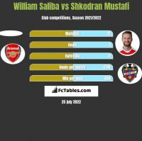William Saliba vs Shkodran Mustafi h2h player stats