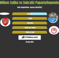 William Saliba vs Sokratis Papastathopoulos h2h player stats