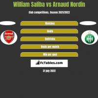 William Saliba vs Arnaud Nordin h2h player stats