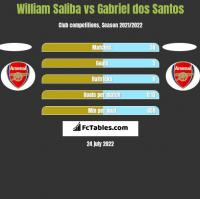 William Saliba vs Gabriel dos Santos h2h player stats