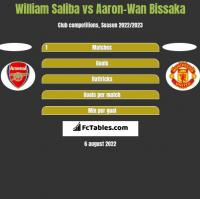 William Saliba vs Aaron-Wan Bissaka h2h player stats
