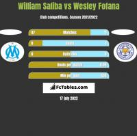 William Saliba vs Wesley Fofana h2h player stats