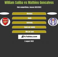 William Saliba vs Mathieu Goncalves h2h player stats
