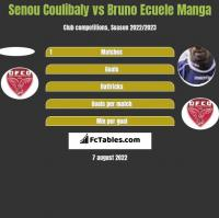 Senou Coulibaly vs Bruno Ecuele Manga h2h player stats