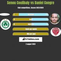 Senou Coulibaly vs Daniel Congre h2h player stats
