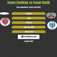 Senou Coulibaly vs Fouad Chafik h2h player stats