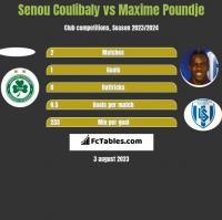 Senou Coulibaly vs Maxime Poundje h2h player stats