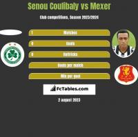 Senou Coulibaly vs Mexer h2h player stats