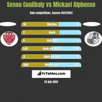 Senou Coulibaly vs Mickael Alphonse h2h player stats