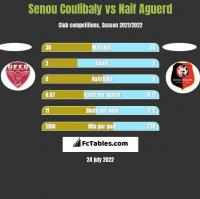 Senou Coulibaly vs Naif Aguerd h2h player stats