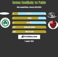 Senou Coulibaly vs Pablo h2h player stats