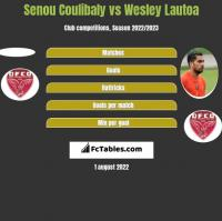 Senou Coulibaly vs Wesley Lautoa h2h player stats