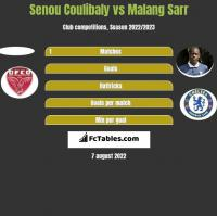 Senou Coulibaly vs Malang Sarr h2h player stats