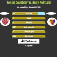 Senou Coulibaly vs Andy Pelmard h2h player stats