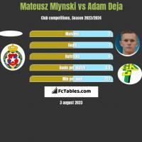 Mateusz Mlynski vs Adam Deja h2h player stats