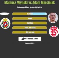 Mateusz Mlynski vs Adam Marciniak h2h player stats