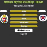 Mateusz Mlynski vs Andrija Lukovic h2h player stats