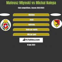 Mateusz Mlynski vs Michał Nalepa h2h player stats