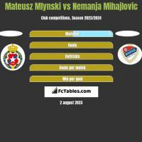Mateusz Mlynski vs Nemanja Mihajlovic h2h player stats