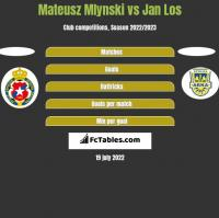 Mateusz Mlynski vs Jan Los h2h player stats