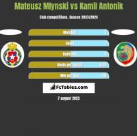 Mateusz Mlynski vs Kamil Antonik h2h player stats